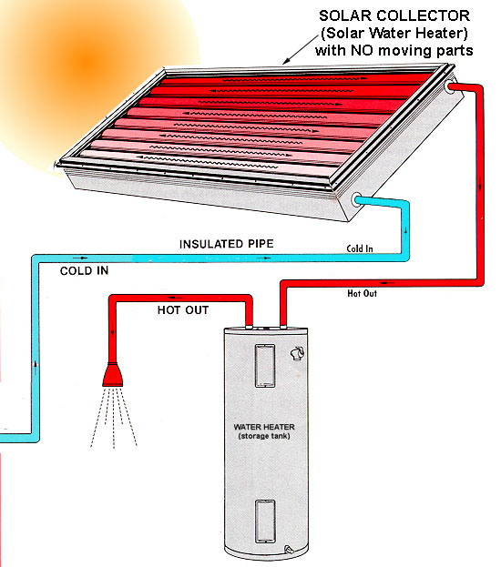 Solar Hot Water - SunWave Energy - Solar Energy Company
